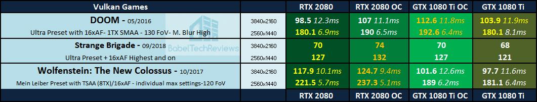 Overclocking Showdown the RTX 2080 vs  the GTX 1080 Ti