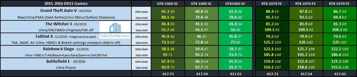 GeForce 417 71 Driver Performance Analysis with 39 games