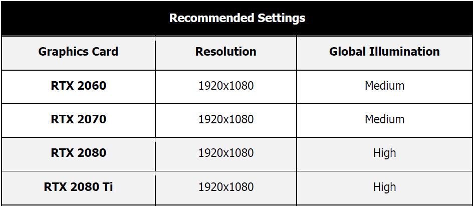 RTX Quake II IQ and Ultra Performance Benchmarked