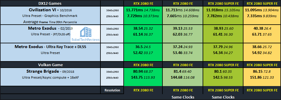 Overclocking Showdown - The RTX 2080 SUPER vs  the RTX 2080