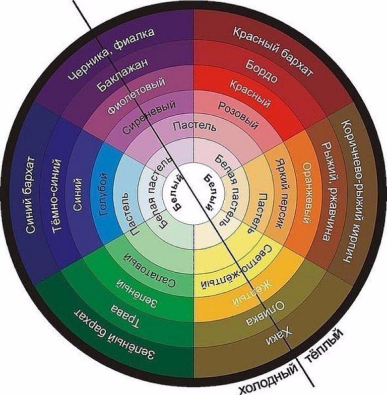 983687bc91512 Ako kombinovať farby a odtiene farieb v dámskom oblečení: pravidlo  kombinácie 3 farieb