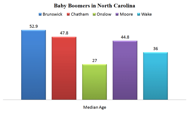 Baby Boomers in North Carolina