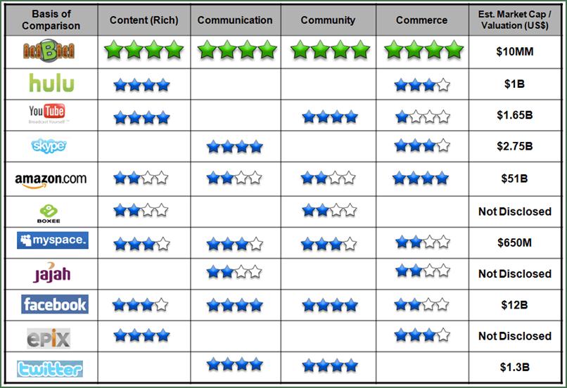 INT Peer Group Analysis