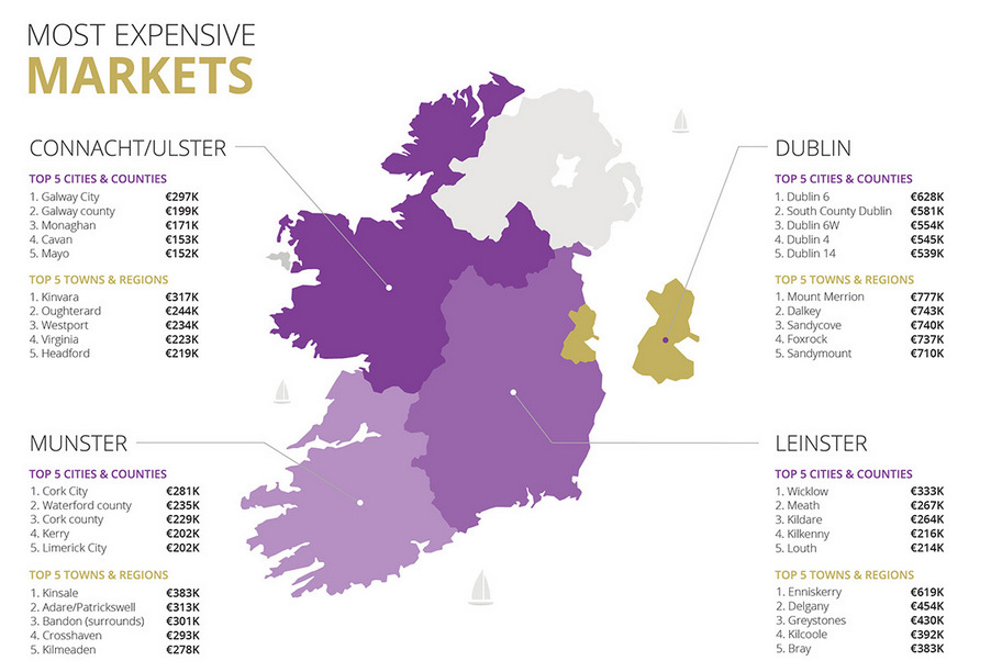 property markets ireland daft report 2019