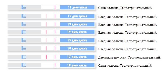 cfbdb5afe04 Tableti test. Tabletikatset kasutades ovulatsiooni ühes aknas tuleb  rakendada paar tilka uriini. Tulemus ilmub 2 minuti pärast teises aknas.