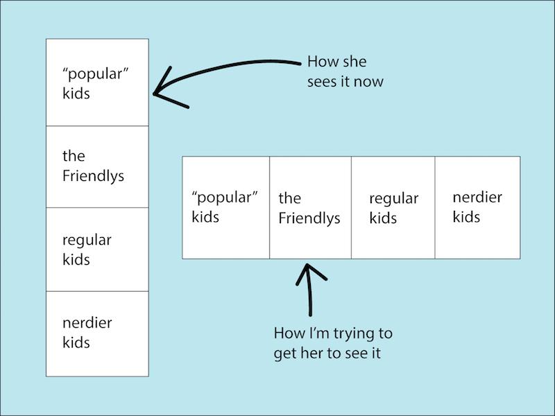 popular-girls-flow-chart