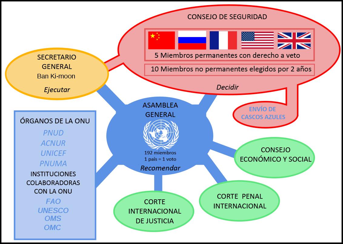 La Organizacion De Las Naciones Unidas