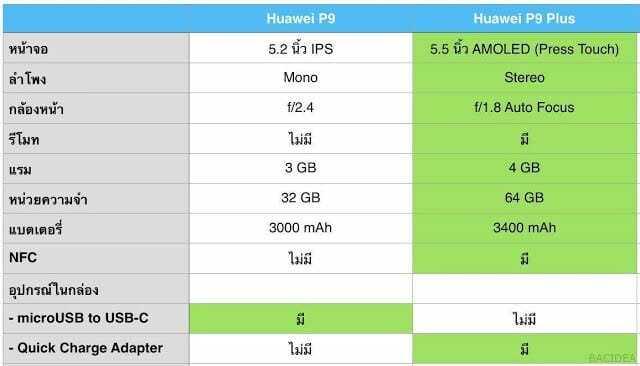 รีวิว Huawei P9 Plus คำตอบของคนชอบถ่ายรูปด้วยมือถือ - Screen Shot 2016 06 15 at 22 - รีวิว Huawei P9 Plus คำตอบของคนชอบถ่ายรูปด้วยมือถือ