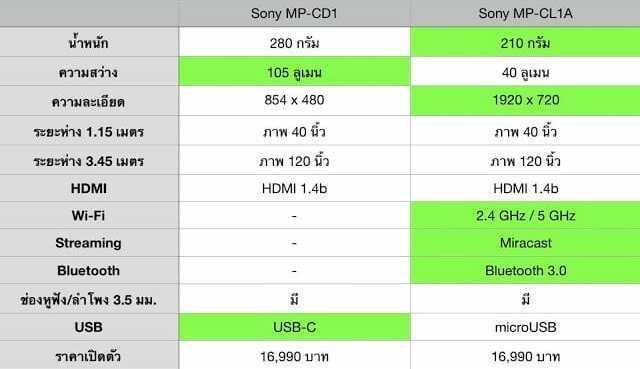 - ScreenShot2018 07 25at11 - รีวิว Sony MP-CD1 โปรเจคเตอร์พกพาขนาดเท่าฝ่ามือ สู้แสงได้ด้วยความสว่าง 105 ลูเมน