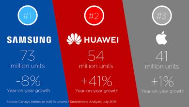 - Huawei Marketshare Q2 2018 2 2 - Huawei เบียด Apple ขึ้นแท่นอันดับ 2 ตลาดสมาร์ทโฟนทั่วโลกในไตรมาส 2 2018