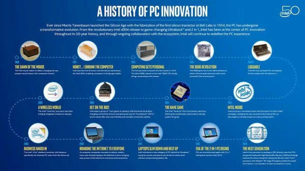 - History PC Innovation 2 Large 2 - 50 ปีแห่งนวัตกรรมจากอดีตถึงปัจจุบัน และอีก 50 ปีแห่งอนาคตเพื่อการพัฒนาที่ไม่หยุดนิ่งของอินเทลประเทศไทย