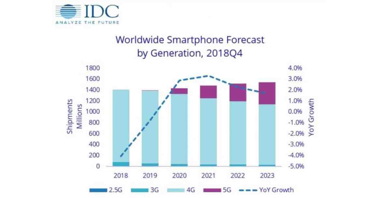 - Screenshot 18 3 - IDC คาดการณ์ยอดขายสมาร์ทโฟนจะยังลดลงเป็นปีที่ 3 ติดต่อกัน