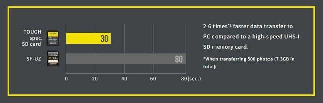 - ทนกว่าหินผา เร็วกว่ารถเมล์สาย 8 Sony เปิดตัว SD card ทนที่สุดและเร็วที่สุดตั้งแต่เคยสร้างมา