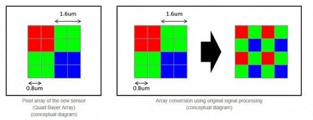 - gsmarena 002 7 - Sony เปิดตัวเซ็นเซอร์รับภาพสำหรับมือถือ IMX586 ความละเอียดสูงที่สุดในโลก 48 ล้านพิกเซล