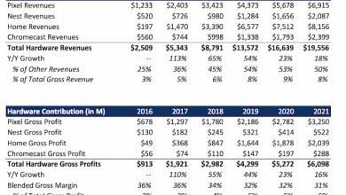 - made by google profit 2018 estimate - นักวิเคราะห์คาดปีนี้ Google ทำกำไรจากฮาร์ดแวร์ได้ 3 พันล้าน