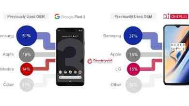 - BACcover 6 - รายงานเผย ผู้ใช้ Pixel 3 และ OnePlus 6T ส่วนใหญ่ย้ายค่ายมาจาก Samsung