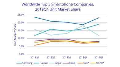 - BACcover - IDC รายงาน Q1 2019 ยอดขายมือถือ HUAWEI เพิ่ม 50% Apple ลด 30% Samsung ลด 8%