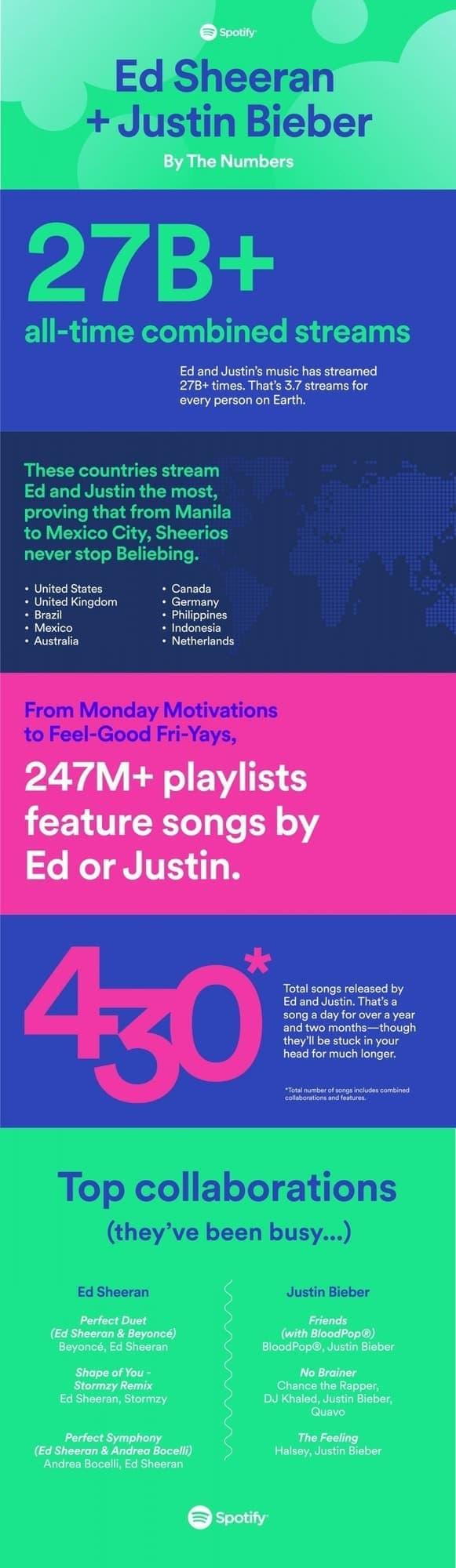 - Spotify เผยสถิติที่น่าสนใจของสองหนุ่ม Ed Sheeran และ Justin Bieber เพื่อฉลองซิงเกิ้ลใหม่ I Don't Care