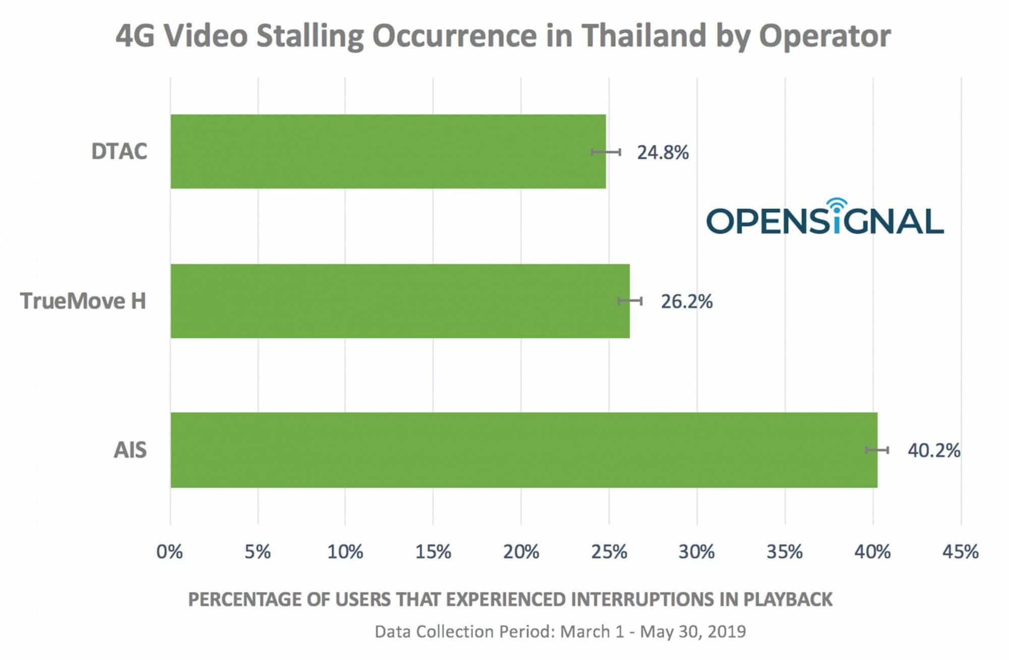 Opensignal เผยอินเทอร์เน็ตมือถือไทยมีปัญหาในการสตรีมวิดีโอ 3