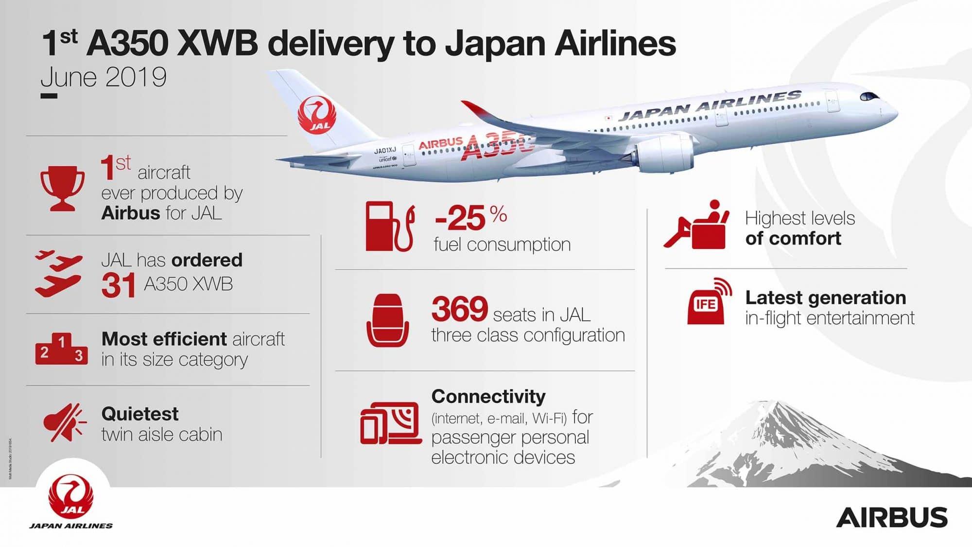 japan airlines รับมอบเครื่องบิน airbus a350 xwb ลำแรก - Japan Airlines รับมอบเครื่องบิน Airbus A350 XWB ลำแรก