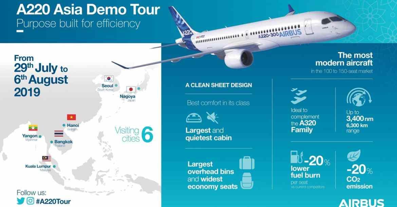 Airbus A220 เริ่มต้นการเดินทางเพื่อสาธิตในทวีปเอเชียแล้ว มีกรุงเทพด้วย - Airbus A220 เริ่มต้นการเดินทางเพื่อสาธิตในทวีปเอเชียแล้ว มีกรุงเทพด้วย