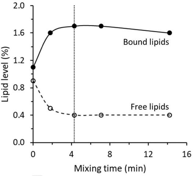 Free to bound lipids in Bread dough