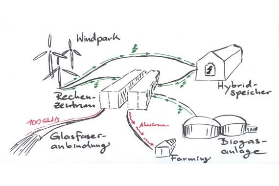 Windcloud Concept