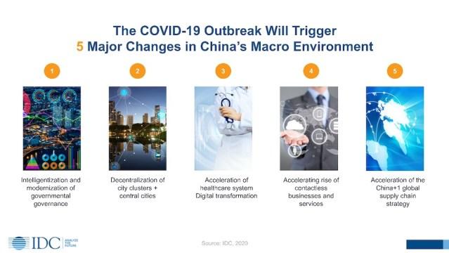IDC COVID-19 Coronavirus nCoV