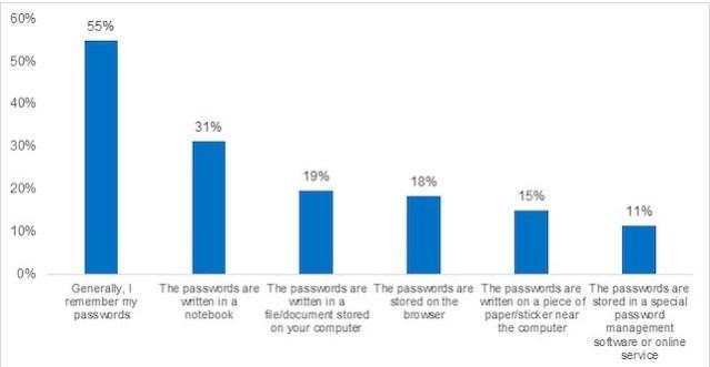 Kaspersky Passwords