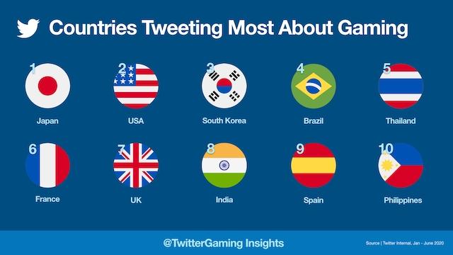 Gaming 2020 -Most Tweeting Countries