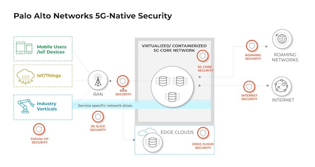 Palo Alto Networks 5G Security