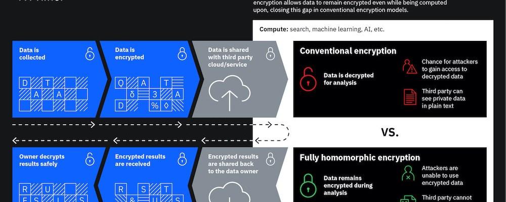 IBM-Homomorphic-Encryption-primer