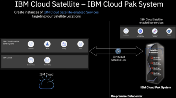 IBM Cloud Satellite IBM Cloud Pak System