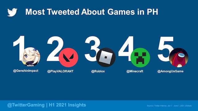 Twitter Gaming Insights 2021 - Games PH