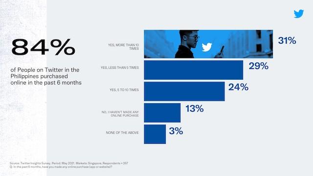 Twitter Online Shopping Sales