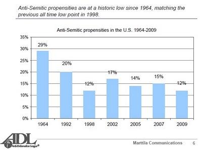 Anti-Semitism from Anti-Defamation League