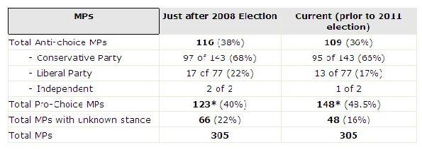 Anti-choice MPs April 2011