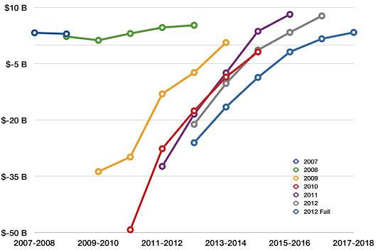 deficit chart