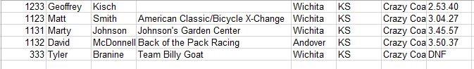 Race Results ... 900ft climb... Keepin it real at DFL