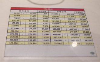Tax Refund Myeongdong