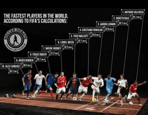 Antonio Valencia is the fastest player in the world. Apparently.