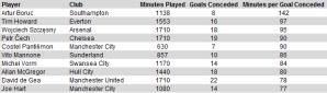 Artur Boruc: The best goalkeeper in the Premier League?