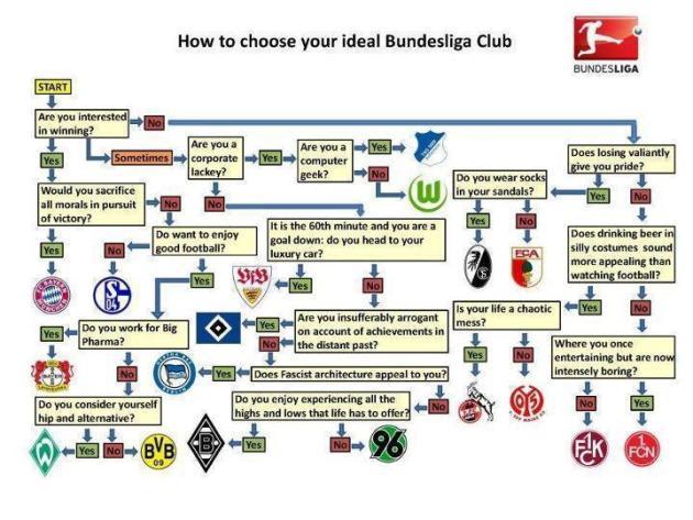 Bundesliga chart