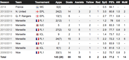 Loïc Rémy's goalscoring record from his second season in Nice to present (viaWhoScored)