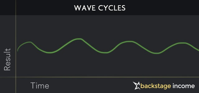 wave-cycle