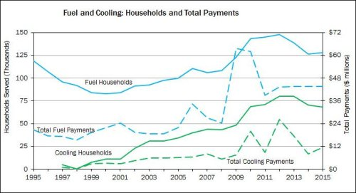 Energy Assistance -- heating and cooling