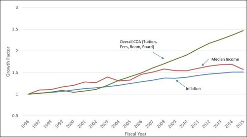 Cost of Attendance (COA) compared to inflation and growth in median household income.