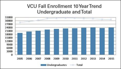 VCU fall enrollment ten-year trend.
