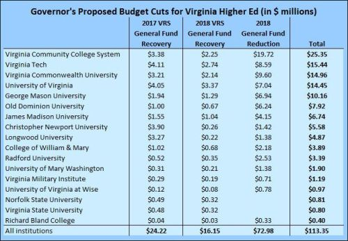 Proposed budget cuts for Virginia's public institutions of higher education.