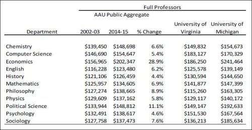 "Average pay for professors is one important determinant of the ""cost per enrolled student."""
